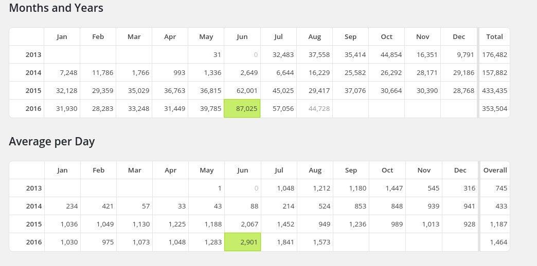 statistik website per Agustus 2016